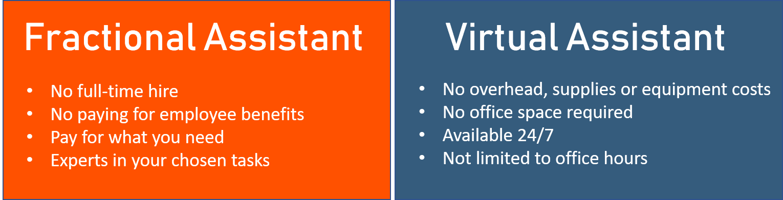VA Chart